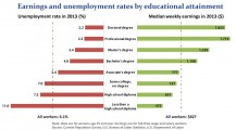Education Pays 2013