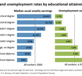 education pays 2015