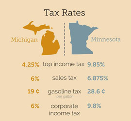 A Tale Of Two States: Shareable Graphics For Michigan Future's Latest Report