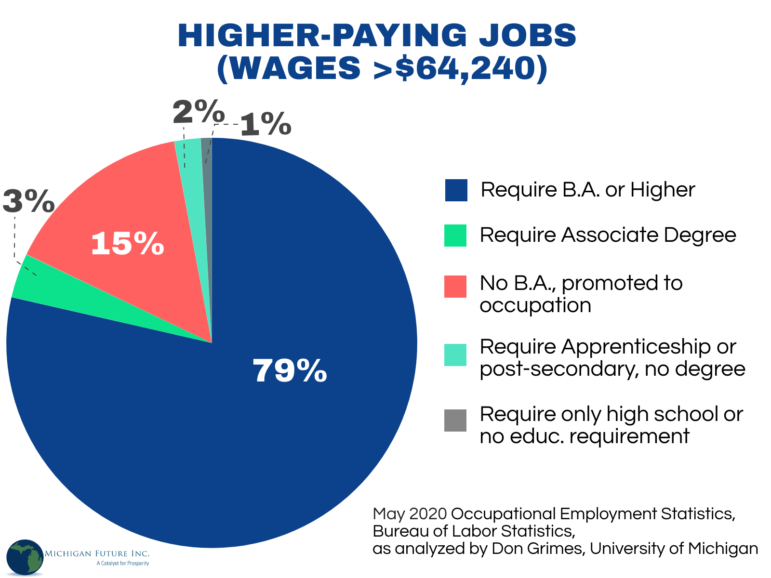 Pie chart: education required for higher-paying jobs