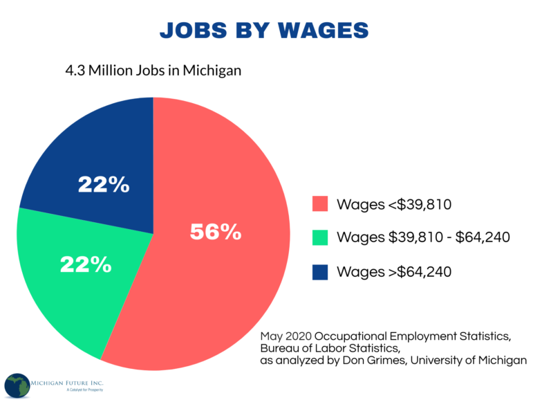 Pie chart: 4.3 million jobs in Michigan