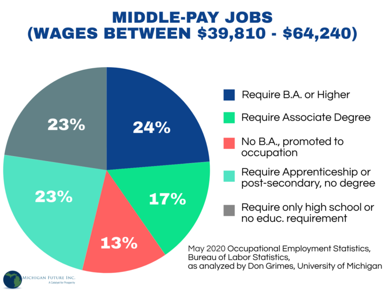 Pie chart: education levels required for middle-wage jobs